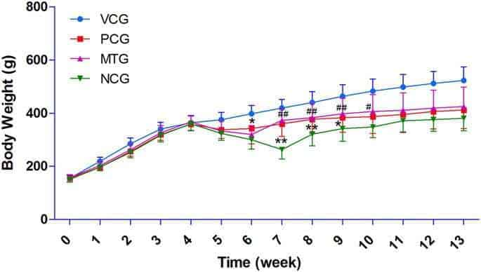 Mulberry leaf alleviates streptozotocin-induced diabetic rats by attenuating NEFA signaling and modulating intestinal microflora
