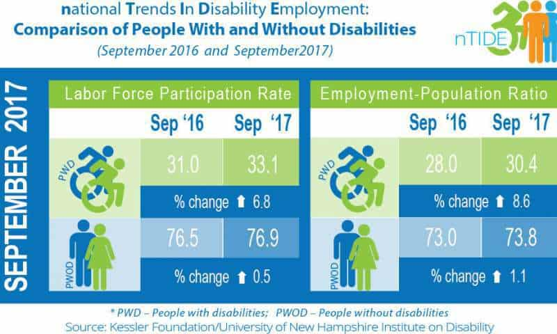 Economic recovery extends to 18 months for Americans with disabilities
