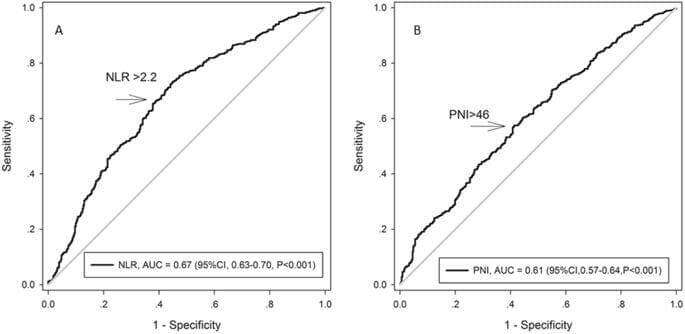 Neutrophil-lymphocyte Ratio Plus Prognostic Nutritional Index Predicts the Outcomes of Patients with Unresectable Hepatocellular Carcinoma After Transarterial Chemoembolization