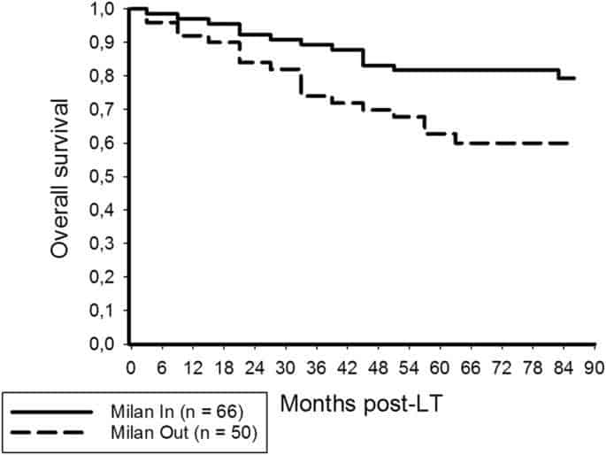 Combining 18F-FDG positron emission tomography with Up-to-seven criteria for selecting suitable liver transplant patients with advanced hepatocellular carcinoma