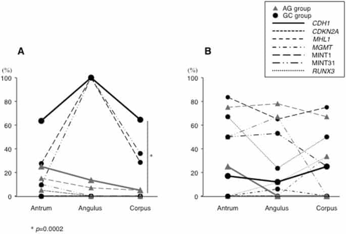 Effects of long-term aspirin use on molecular alterations in precancerous gastric mucosa in patients with and without gastric cancer