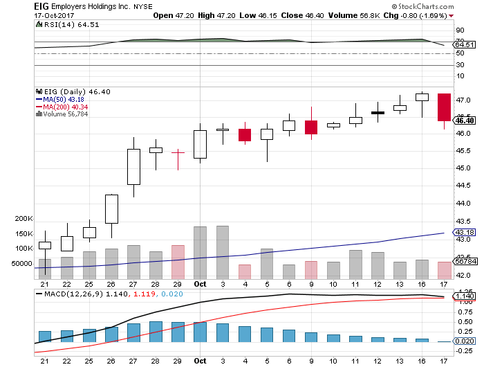 EPS for Employers Holdings, Inc. (EIG) Expected At $0.60; Female Health Co (FHCO) Has 0.31 Sentiment