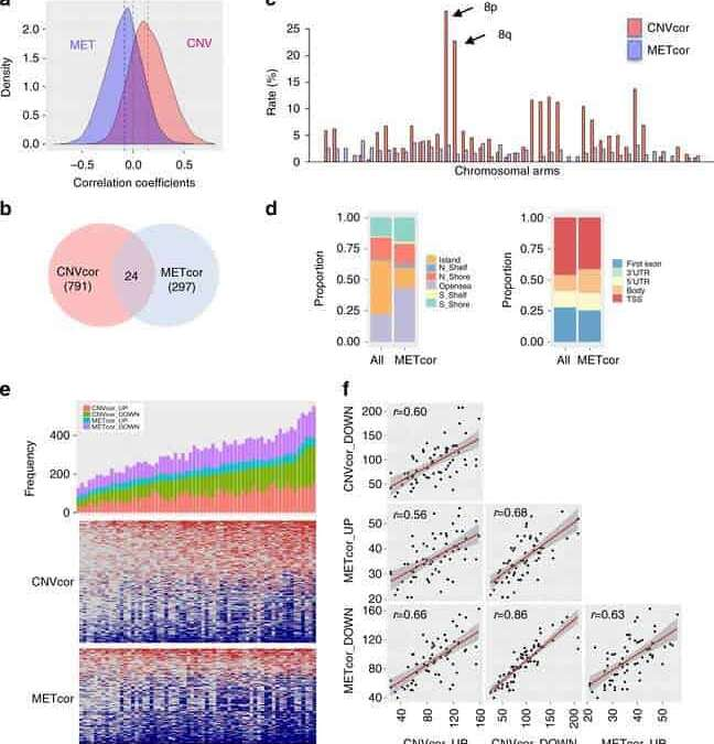 Integrative analysis of genomic and epigenomic regulation of the transcriptome in liver cancer