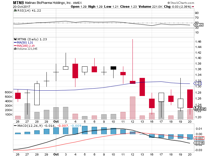 Matinas BioPharma Holdings (MTNB) EPS Estimated At $-0.05; Employers Holdings (EIG) Sellers Increased By 16.49% Their Shorts