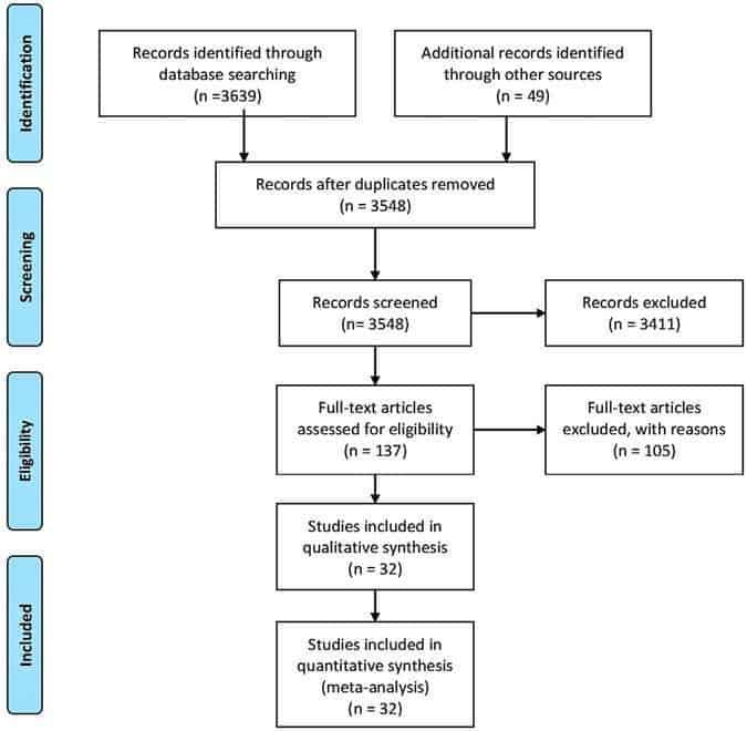 Tolerability of Opioid Analgesia for Chronic Pain: A Network Meta-Analysis